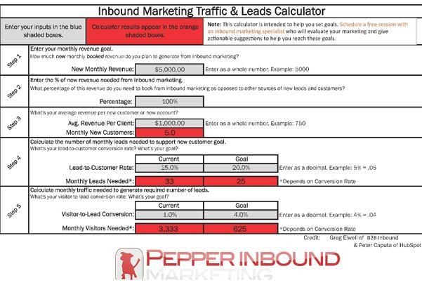 inbound marketing for travel agencies