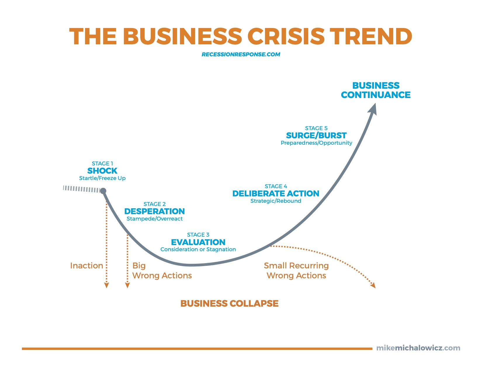 The Business Crisis Trend